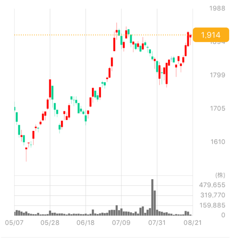 ジャパン ミート 株価