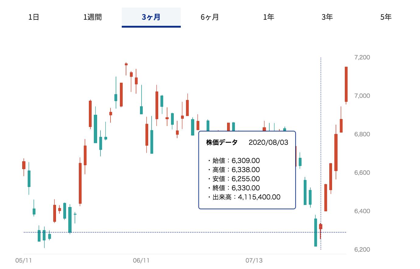 株価 アドバンテスト